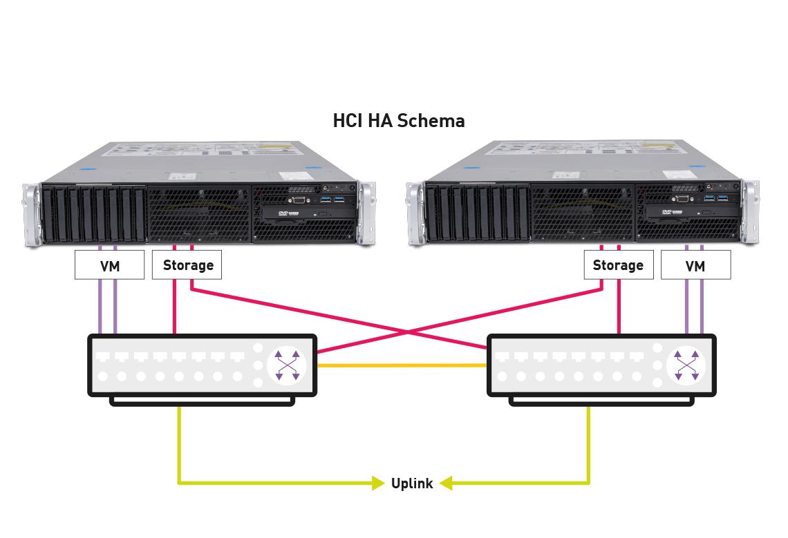 Zwei Hyperkonvergenz-Infrastruktur-Systeme, zu einem Hochverfügbarkeits-System zusammengeschlossen (Grafik: Wortmann AG)